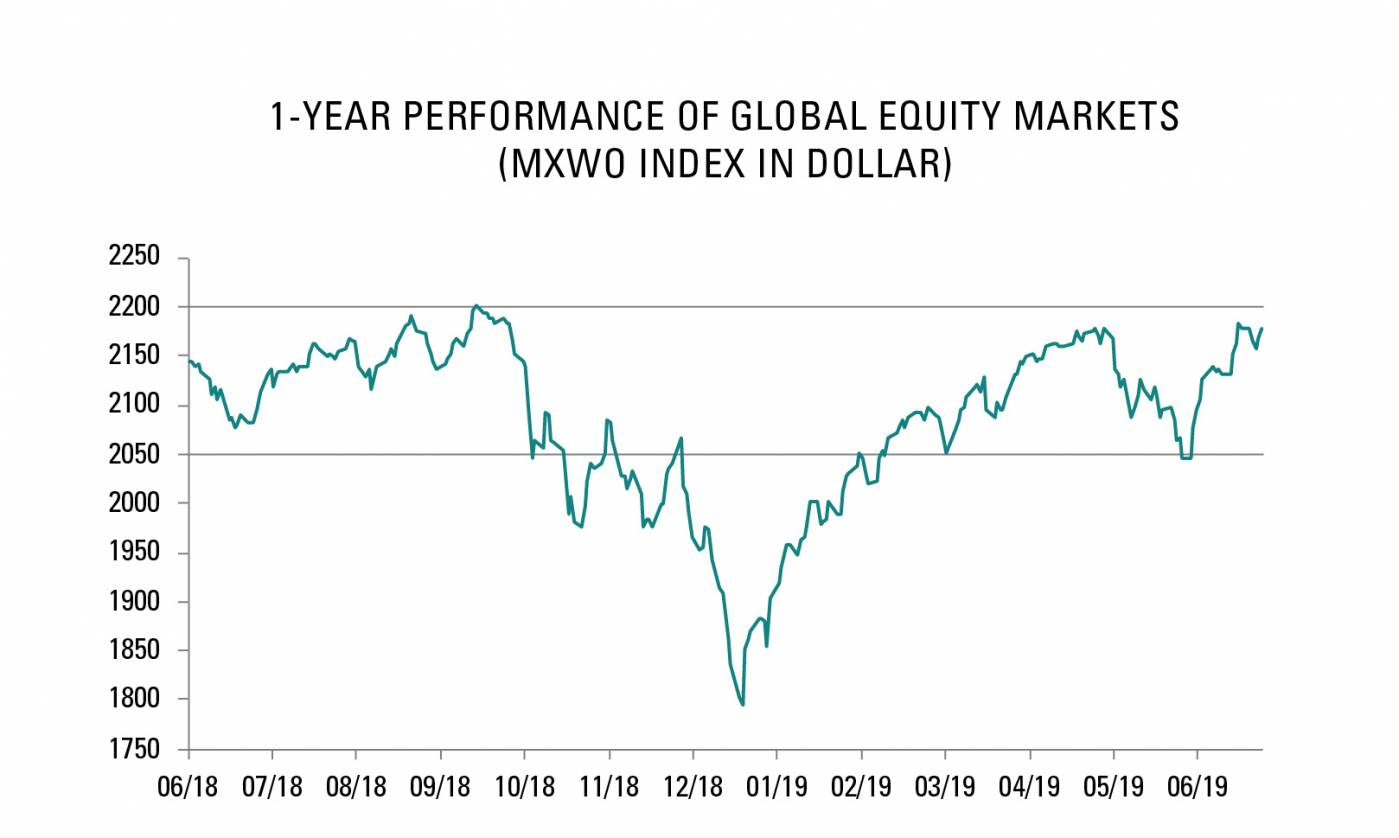 1-year performance of global equity markets (MXWO Index in dollar)