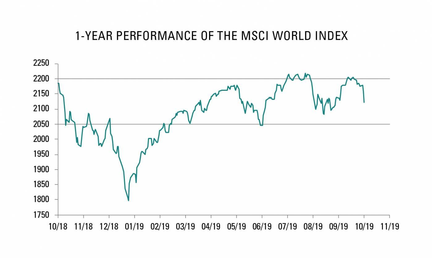 1-year performance of the MSCI World Index