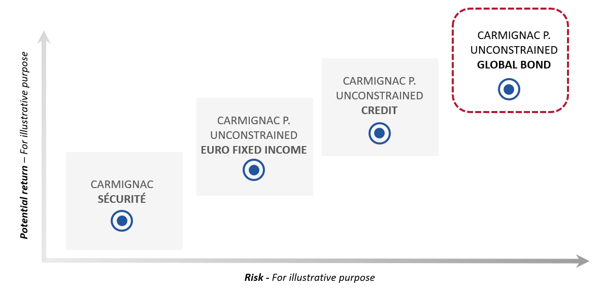 Carmignac Fixed Income Range: Carmignac P. Unconstrained Global Bond positioned in the top-right part in terms of risk/return profiles